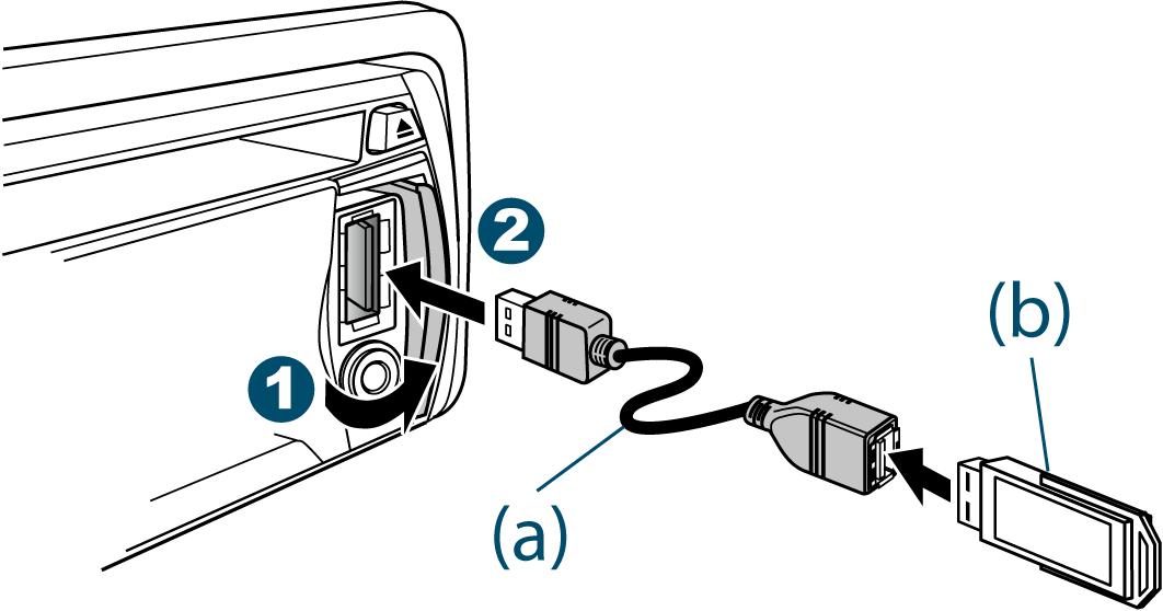 gear vendors diagram